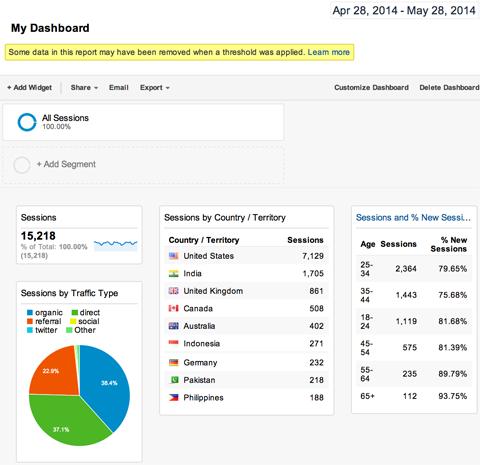 Dashboard%20Sample%207 گوگل آناليتيك چيست؟
