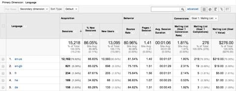 Summary%20View%2015 گوگل آناليتيك چيست؟